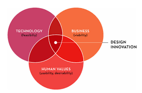 Human Centred Design and Development Sydney & Melbourne