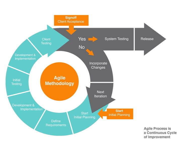 The Advantages of Using Agile Methodology in Software Development