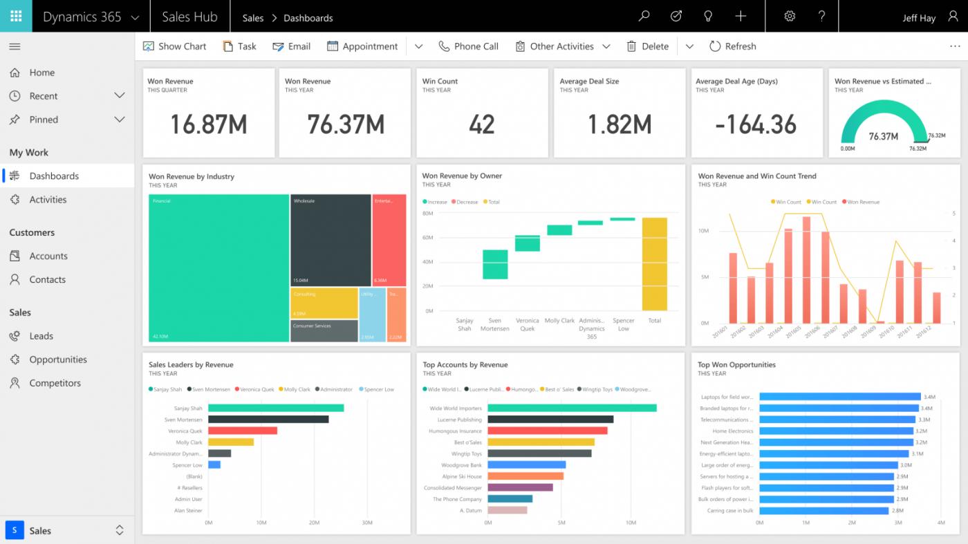 Microsoft Dynamics CRM Consultant Developer Sydney & Melbourne